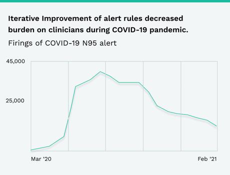 Firings of COVID-19 N95 Alert Graph