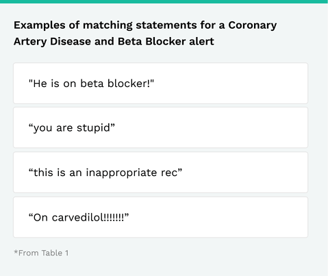 Examples of matching statements for Coronary Artery Disease and Beta Blocker Alert